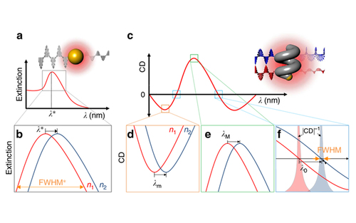 Dispersion and shape engineered plasmonic nanosensors