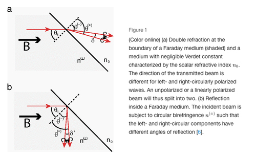 Observation of the Faraday effect via beam deflection in a longitudinal magnetic field