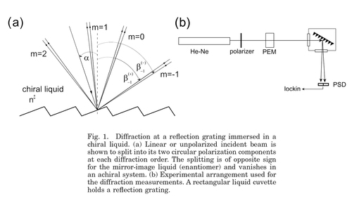 Circular differential double diffraction in chiral media