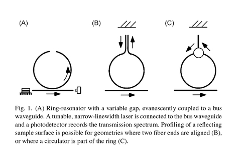 Frequency-domain displacement sensing with a fiber ring-resonator containing a variable gap