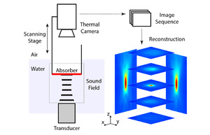 Fast spatial scanning of 3D ultrasound fields via thermography