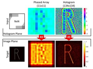 Acoustic hologram enhanced phased arrays for ultrasonic particle manipulation