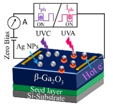 Spectrally selective and highly-sensitive UV photodetection with UV-A, C band specific polarity switching in silver plasmonic nanoparticle enhanced gallium oxide thin-film