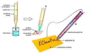 The EChemPen: A Guiding Hand To Learn Electrochemical Surface Modifications